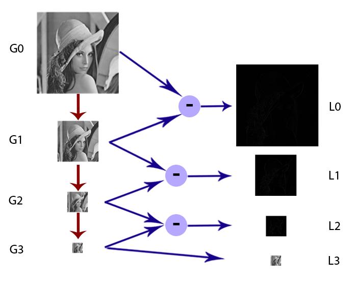 Image Pyramid – Rorasa's blog